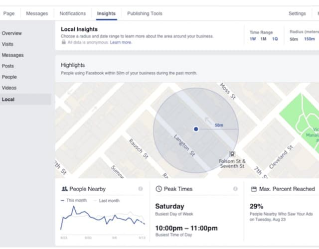 Facebook Local Insights πληροφορίες