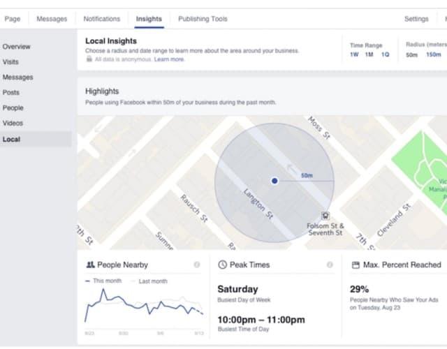 Facebook Local Insights πληροφορίες