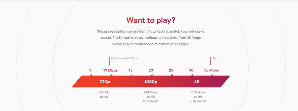 Google Stadia: Όλα όσα πρέπει να γνωρίζεις για την επερχόμενη streaming υπηρεσία